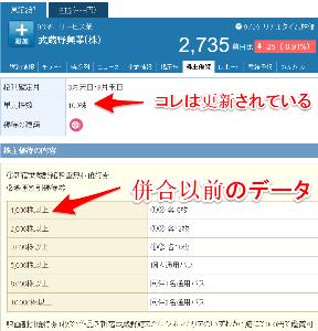 9635 - 武蔵野興業(株) Yahoo!ファイナンスの「株主優待」情報は更新されるのが早い。(自分がメインで使っているGMOクリ