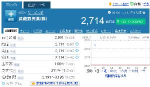 9635 - 武蔵野興業(株) えぇー、また100株でプラス23円 (2,714円)。 もしかして同じ人がこのパターンで売買している