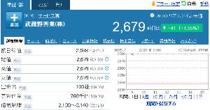 9635 - 武蔵野興業(株) 今日は出来高100株で、+41円(+1.55%)。 自分が意識するようになって100株で一番の値動き