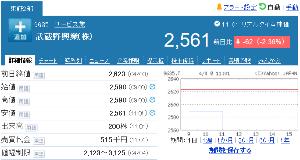 9635 - 武蔵野興業(株) 終値2,561円 (-62 -2.36%)  出来高200株 -。