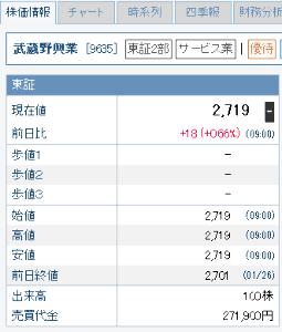 9635 - 武蔵野興業(株) 出来高100株で プラス18円 くらいでは、全然驚かなくなってきたな。 今日これから高速バスで、新宿