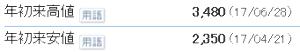 9635 - 武蔵野興業(株) 年初来高値3,480(17/06/28) 年初来安値2,350(17/04/21)  ※4月になると