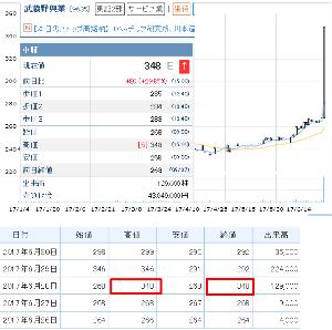 9635 - 武蔵野興業(株) 【 昨年(2017年) 6/28(水) 】 348円(+80・終値も)でストップ高がありました。 (