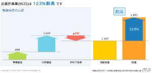 9635 - 武蔵野興業(株) 難しい計算はわかりませんが、含み資産をキャピタル目的で買うには土地バブルが必要で、辛抱が必要だと思い