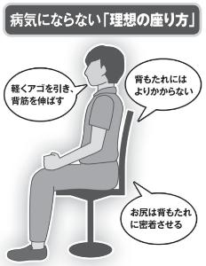 9635 - 武蔵野興業(株) 【 病気にならない「理想の座り方」 】 が、「週間ポスト」の今週号に出ていた。 映画館でもこの座り方