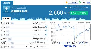 9635 - 武蔵野興業(株) 8/8急落 前の水準に回復。 ※年初来安値 2,490円(8/9) -。
