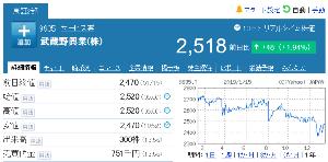 9635 - 武蔵野興業(株) 【 終値2,500円台回復 】 昨年12月17日以来、1か月ぶり -。