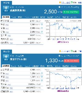 9635 - 武蔵野興業(株) 【 平成最後の株価 】 9635終値 2,500円 -。