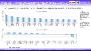 8593 - 三菱UFJリース(株) 3月26日からのパフォーマンス、とても良いです(^ ^)