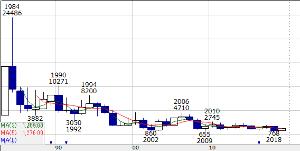 6779 - 日本電波工業(株) 同業の水晶発振器メーカーの大真空は30年以上、下がり続けてますからね。