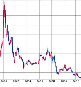 6779 - 日本電波工業(株) 似ているチャート見つけた。これからどうなるか。