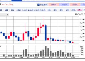 6779 - 日本電波工業(株) まあ長期的に大底つけてあとは中国企業として昔の株価を目指すじゃ