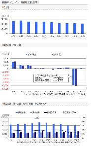6779 - 日本電波工業(株) 売り上げも伸びず減少傾向。利益も近年、巨額損失。 資産もみるみる減っている状況です。いつになれば巨額