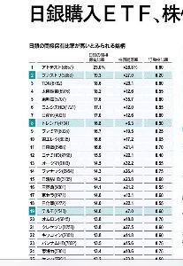 株全般についての研究 日経ヴェリタス    日銀の間接保有比率。
