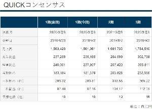 6981 - (株)村田製作所 クイック・コンセンサスを貼っておきます。  (画像クリックで拡大可)