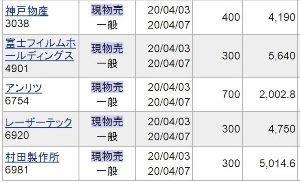 6981 - (株)村田製作所 チョメさん、こんにちは^^  2月末にいったん全銘柄、全株売り逃げしましたが、 その後は原則、土日の