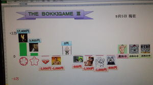 【THE BOKKI GAME】 皆さん、お疲れ様でした(^_^)/  とーちゃん先月の勢いそのままや… 参加者減るん寂