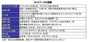 4763 - (株)クリーク・アンド・リバー社 2.VR/AR/MR事業 2017.06.28 VR遠隔医療教育システムを発表  ttp://www