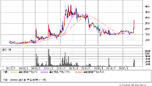 3113 - Oak キャピタル(株) ピクセラ次第で2014年の高値抜いてくる勢いに見えますね。  このジャブジャブの浮動株の中で80円値