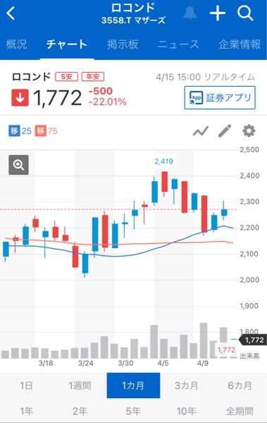 3558 - (株)ロコンド よく見たらすごいチャートですね(о´∀`о)ケラケラ チョーウケます〜🐑💨