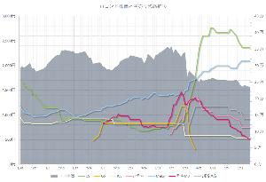 3558 - (株)ロコンド 空売残高グラフ更新(5/17)