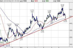 6740 - (株)ジャパンディスプレイ  -5円 おつです~   480円割れるのが怖い? 移動平均線を絶対に割らない株なんて無いのだから、