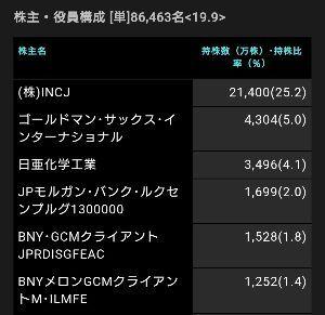6740 - (株)ジャパンディスプレイ JDI株主・役員構成