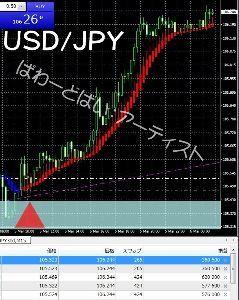 立ち読みの本屋さん USD/JPY