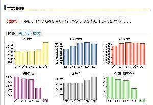 3401 - 帝人(株)  帝人 主な経営指標  出典:ullet