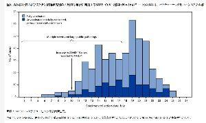 3401 - 帝人(株)  ワクチンを接種しても 激しく伝染する。  日本もこの前提で 政策を変えなくては。  〈大規模な集会