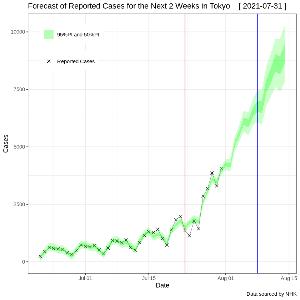 3401 - 帝人(株)  COVID-19感染爆発音が あちこちでドカンドカン。  倍加時間が7日以下だったり。   下図は