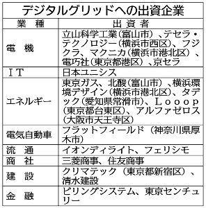 3927 - (株)フーバーブレイン 19年4月から試運転し、10月に開設する。  清水建設、住友商事、東京センチュリーなどの4社は、再生