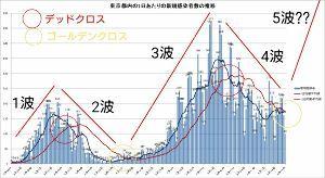 ZMPとZMP関連銘柄を語る ⬆GoTo 市況かぶ全力2階建 【東京都の新型コロナ感染者、3ヶ月ぶりにゴールデンクロスを形成】 コ