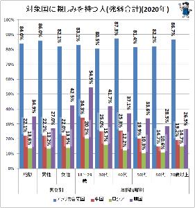 ZMPとZMP関連銘柄を語る >米中露韓 【米中露韓への日本人の親近感の現状を男女別・年齢階層別でグラフ化してみる(最新)】 20