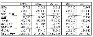 ☆独身・一人暮らしの家計! 【2017年の生活費】  2017年の家計簿を締めました。  経常的な生活費と季節的支出、それと普段