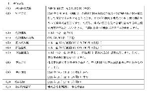 3409 - 北日本紡績(株)  申請が忘れずに