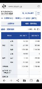 6993 - 大黒屋ホールディングス(株) 貸し株状況