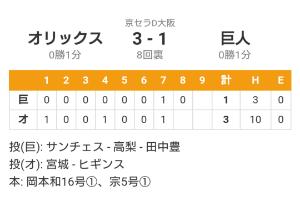 8591 - オリックス(株) 野球も宮城と山本が先発する試合は、落とす訳にはいかない❗😉  株価も2000円をクリアするIRが有れ
