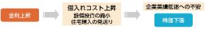 8591 - オリックス(株) アノマリー通りと成るのか⁉️🤔  FXニュース:2021年10月18日(月)22時16分  【速報】