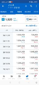7172 - (株)ジャパンインベストメントアドバイザー 月末月曜日は、TOPIX書き入れと踏みあげ相場で上昇でしょ♫  早く空売り軍団は逃げないと、12月か