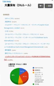 7356 - Retty(株) 大量保有報告一覧
