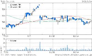 4679 - (株)田谷          3月の優待狙いまでに上昇        9月末の優待みたいなチャートになる。