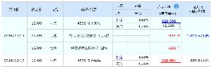 4536 - 参天製薬(株) しまった!! 1285円で売っちゃったよ。(*´ω`)  月曜日は、大幅高な