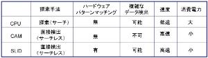 4783 - 日本コンピュータ・ダイナミクス(株) 【CAMとSLIDの違いって?】  目的のデータを指定すると、そのデータのアドレスを直接検出する C