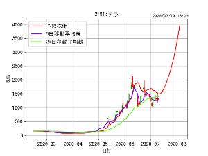 2191 - テラ(株) > これ元画はグラフ最高値4000円よね。 >  > こんな風に改ざんしてること思