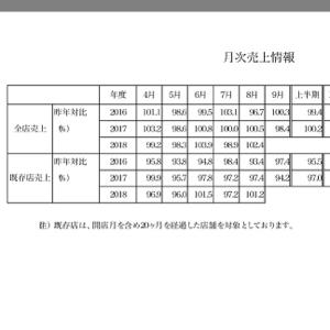 3395 - (株)サンマルクホールディングス 8月良かったんや〜‼️ 明日から、頼むょ〜🙏✨✨✨
