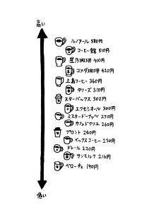 3395 - (株)サンマルクホールディングス 先日、サンマルクはバルニバービのレストランに似ていると書いたものですが、 やはり食事の味はサンマルク
