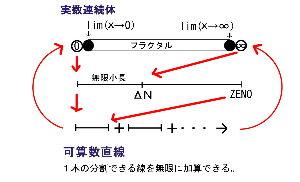 自然数直線と実数連続体 超自然数