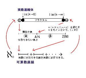 自然数直線と実数連続体 実数と自然数とゼノン数の名において