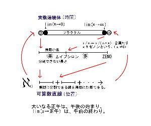 自然数直線と実数連続体 ΔNをΔイプシロンに変えてみました。